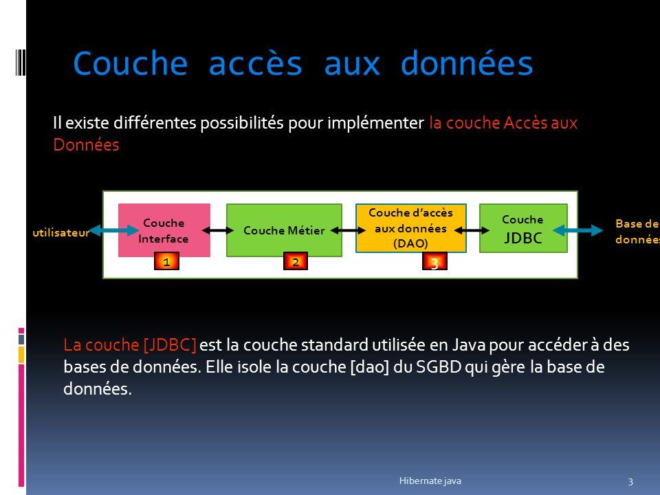 Couche accès aux données Couche Interface Couche Métier Couche daccès aux données (DAO) 1 23 Couche JDBC utilisateur Base de données Il existe différe