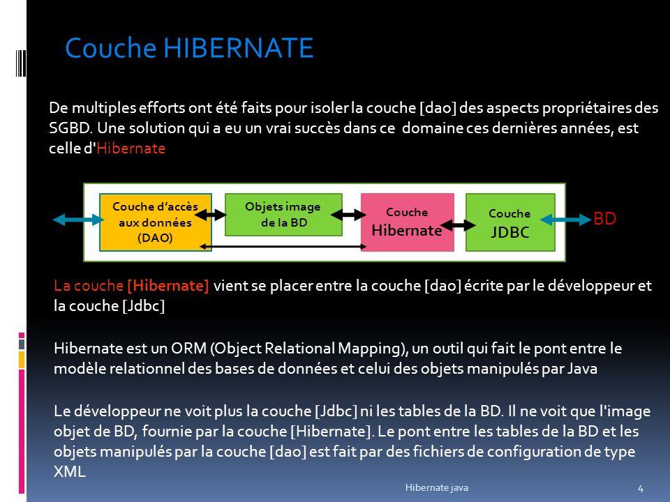 BD Couche Hibernate Objets image de la BD Couche daccès aux données (DAO) Couche JDBC De multiples efforts ont été faits pour isoler la couche [dao] des aspects propriétaires des SGBD.