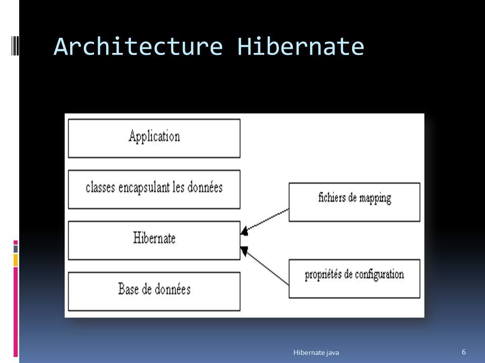 Hibernate java 27 Exemple : import net.sf.hibernate.*; import net.sf.hibernate.cfg.Configuration; import java.util.Date; public class TestHibernate1 { public static void main(String args[]) throws Exception { Configuration config = new Configuration(); config.addClass(Personnes.class); SessionFactory sessionFactory = config.buildSessionFactory(); Session session = sessionFactory.openSession(); ….
