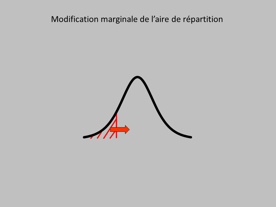 Modification marginale de laire de répartition