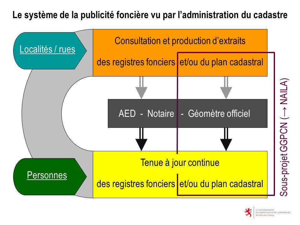 Localités / rues Personnes AED - Notaire - Géomètre officiel Consultation et production dextraits des registres fonciers et/ou du plan cadastral Tenue