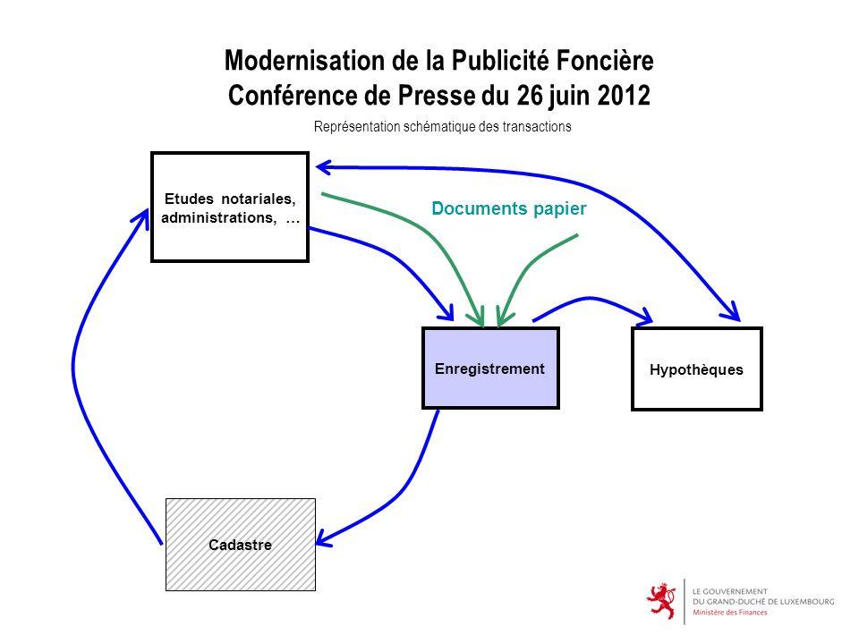 Modernisation de la Publicité Foncière Conférence de Presse du 26 juin 2012 Représentation schématique des transactions Etudes notariales, administrat