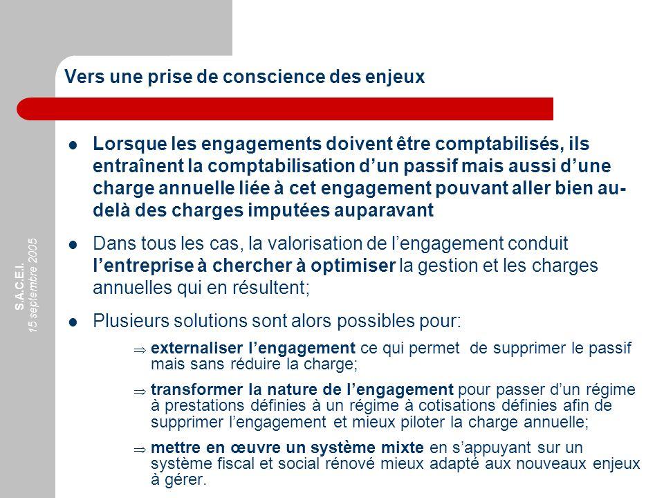 S.A.C.E.I. 15 septembre 2005 Vers une prise de conscience des enjeux Lorsque les engagements doivent être comptabilisés, ils entraînent la comptabilis