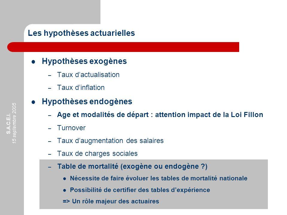 S.A.C.E.I. 15 septembre 2005 Hypothèses exogènes – Taux dactualisation – Taux dinflation Hypothèses endogènes – Age et modalités de départ : attention