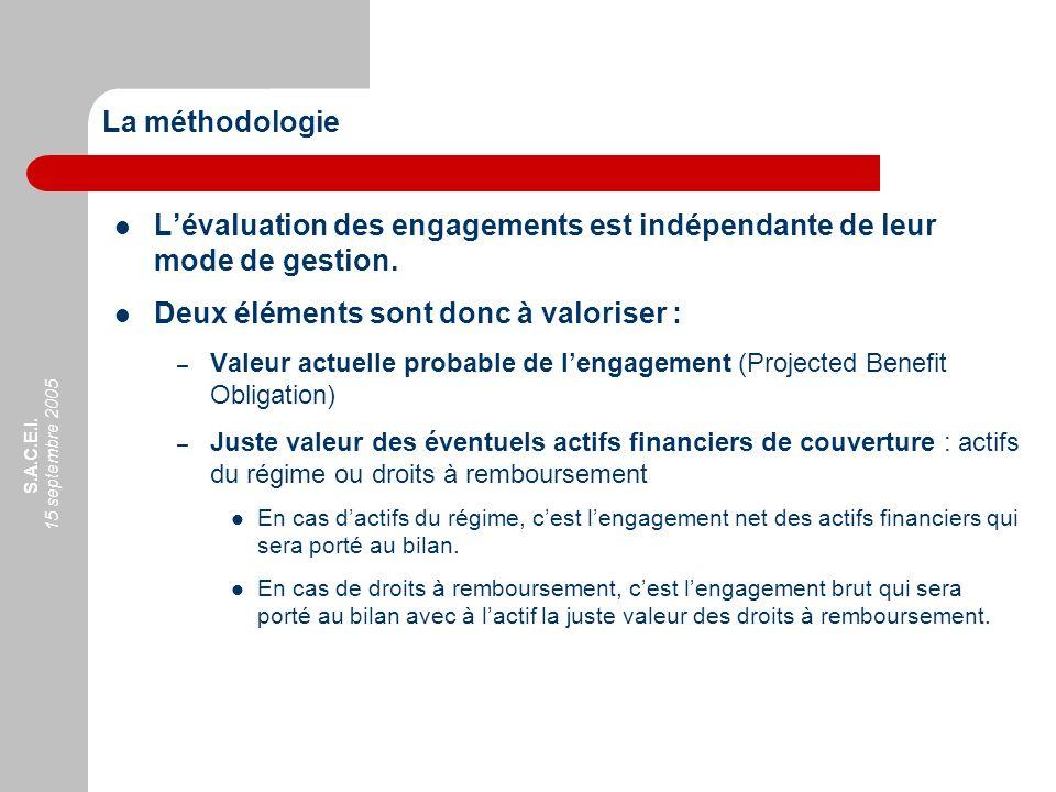 S.A.C.E.I. 15 septembre 2005 Lévaluation des engagements est indépendante de leur mode de gestion. Deux éléments sont donc à valoriser : – Valeur actu
