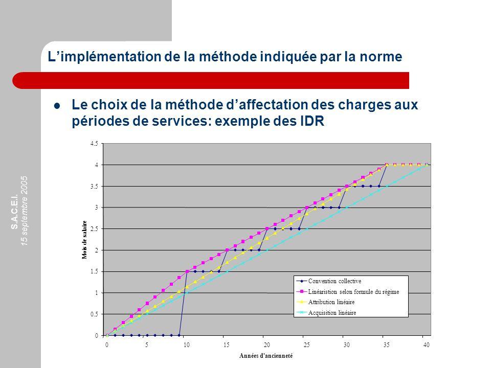 S.A.C.E.I. 15 septembre 2005 Le choix de la méthode daffectation des charges aux périodes de services: exemple des IDR Limplémentation de la méthode i