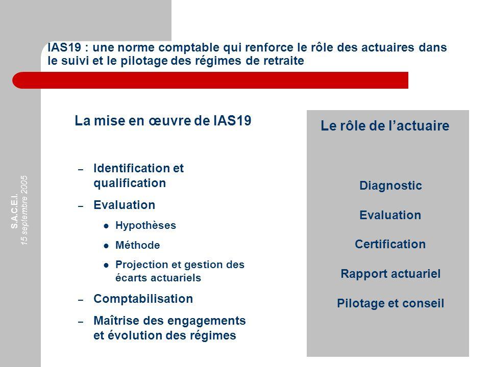 S.A.C.E.I. 15 septembre 2005 La mise en œuvre de IAS19 – Identification et qualification – Evaluation Hypothèses Méthode Projection et gestion des éca