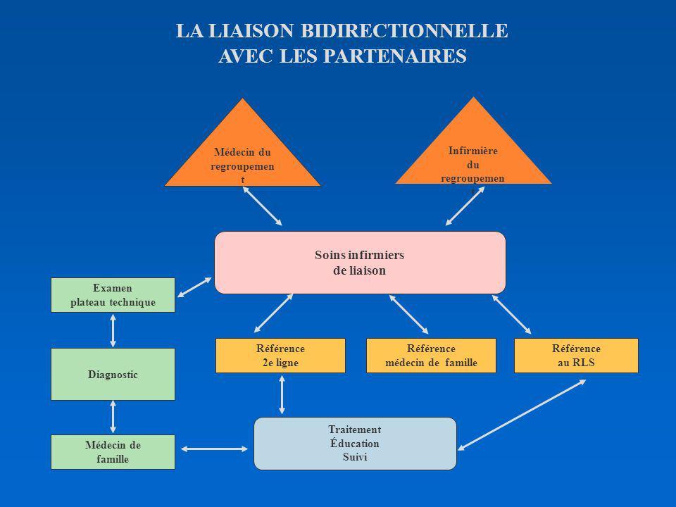 …. à la pratique DOCTEUR MICHEL ROBITAILLE Responsable Clinique-réseau Orléans