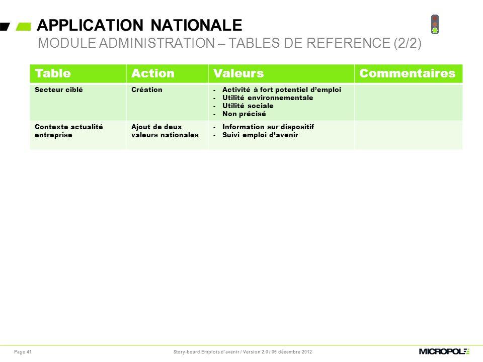 APPLICATION NATIONALE Page 41 MODULE ADMINISTRATION – TABLES DE REFERENCE (2/2) TableActionValeursCommentaires Secteur cibléCréation-Activité à fort p