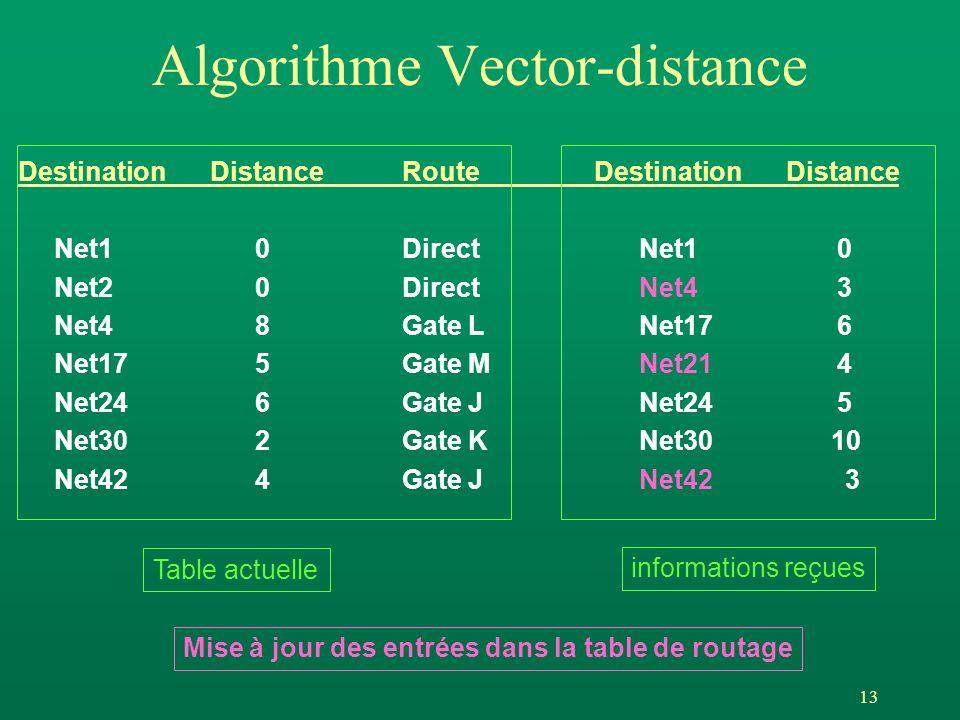 13 Algorithme Vector-distance DestinationDistanceRouteDestinationDistance Net1 0Direct Net1 0 Net2 0Direct Net4 3 Net4 8Gate L Net17 6 Net17 5Gate M Net21 4 Net24 6Gate J Net24 5 Net30 2Gate K Net30 10 Net42 4Gate J Net42 3 Mise à jour des entrées dans la table de routage Table actuelle informations reçues