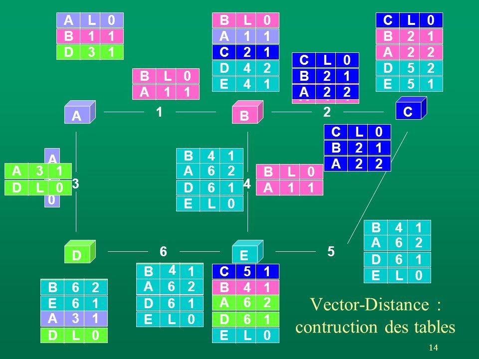 14 Vector-Distance : contruction des tables AB C DE 12 65 3 AL0 4 BL0 DL0EL0 CL0 AL0 A L 0 A11 A31 BL0 A11 DL0 A31 BL0 A11 BL0 A11 DL0 A31 B21 A22 D61 A62 B41 D31 B11 CL0 B21 A22 CL0 B21 A22 EL0 D61 A62 B41 EL0 D61 A62 B41 EL0 D61 A62 B 4 1C51 C21 E51 D52 E41 D42 E61 A11 B62