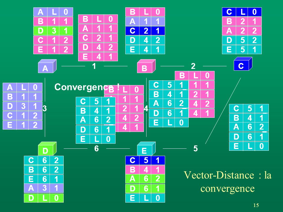 15 AB C DE 12 65 3 AL0 4 BL0 DL0EL0 CL0 A11 A31 B21 A22 D61 A62 B41 D31 B11 C51 C21 E51 D52 E41 D42 E61 A11 B62 BL0 A11 C21 E41 D42 BL0 A11 C21 E41 D42 BL0 A11 C21 E41 D42 C12 E12 EL0 D61 A62 B41 C51 AL0 D31 B11 C12 E12 C E D EL0 D61 A62 B41 C51 C E D EL0 D61 A62 B41 C51 C62 Vector-Distance : la convergence Convergence !