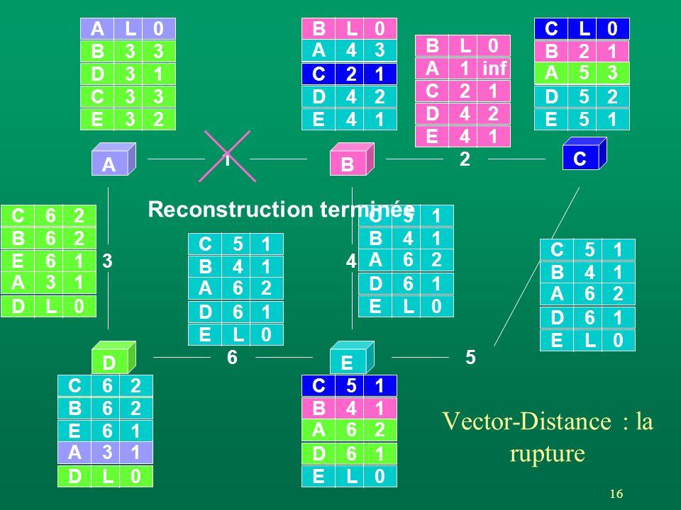 16 AB C DE 12 65 3 AL0 4 BL0 DL0EL0 CL0 A1 A31 B2 A2 D61 A62 B41 D31 B1 C51 C21 E51 D52 E41 D42 E61 A11 B62 C1 E1 C62 Vector-Distance : la rupture inf 1 2 BL0 A1 C21 E41 D42 A2 EL0 D61 A62 B41 C51 EL0 D61 A62 B41 C51 EL0 D61 A62 B41 C51 A43 A53 DL0 A31 E61 A11 B62 C62 B C E 3 3 33 3 2 Reconstruction terminée