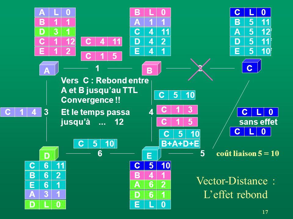 17 coût liaison 5 = 10 AB C DE 12 65 3 AL0 4 BL0 DL0EL0 CL0 A11 A31 B21 A2inf D61 A62 B41 D31 B11 C42 C21 E2 D2 E41 D42 E61 A11 B62 C12 E12 C33 Vector