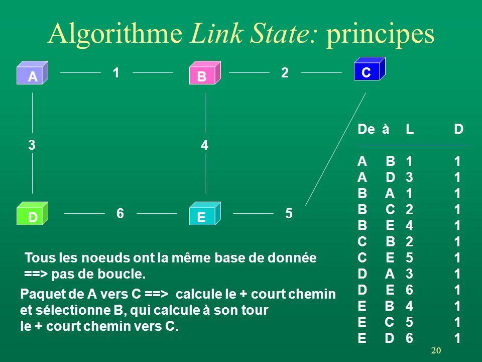 20 Algorithme Link State: principes AB DE 12 65 34 C De àLD A B11 A D3 1 B A1 1 B C 2 1 B E4 1 C B2 1 C E5 1 D A3 1 D E6 1 E B4 1 E C5 1 E D6 1 Tous les noeuds ont la même base de donnée ==> pas de boucle.