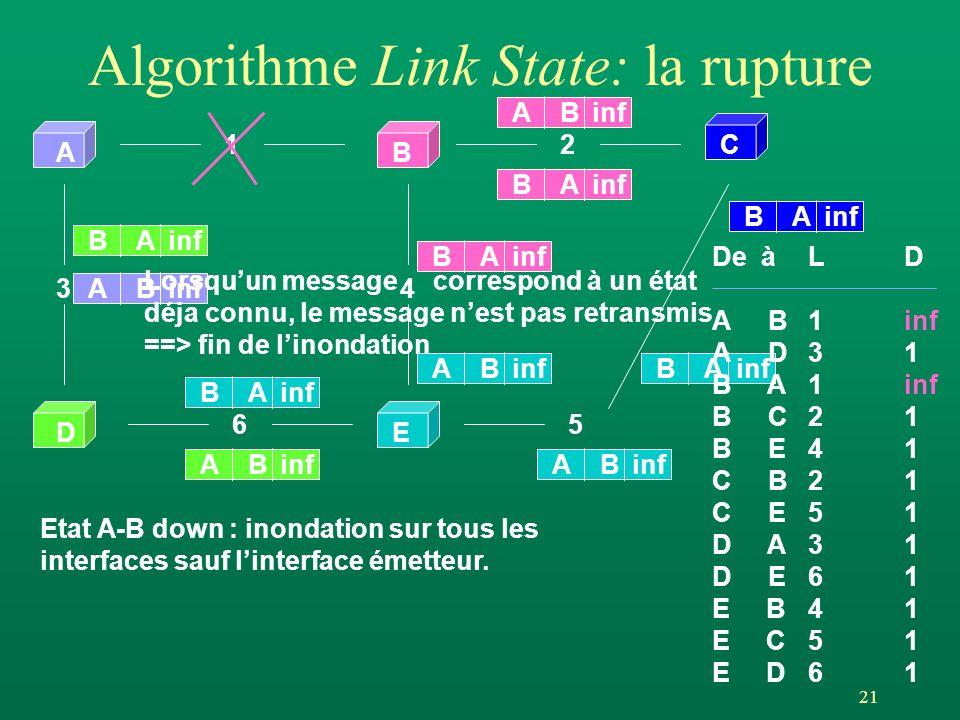21 AB DE 12 65 34 C Algorithme Link State: la rupture Etat A-B down : inondation sur tous les interfaces sauf linterface émetteur. ABinf BA BA AB BA L