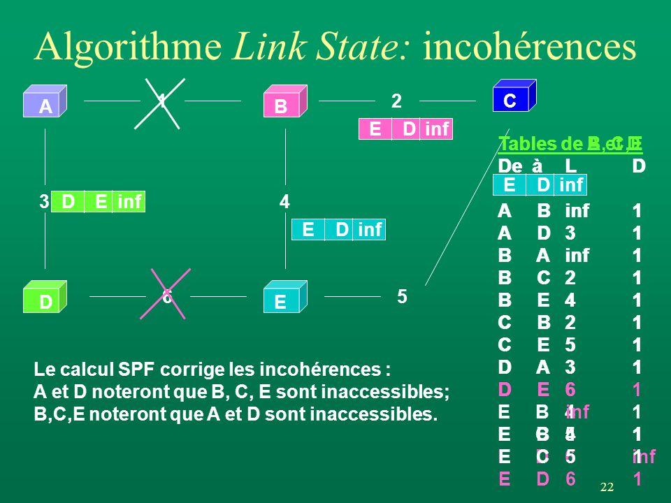 22 Algorithme Link State: incohérences AB DE 12 65 34 C DEinf ED ED ED Tables de B, C,E De àLD A Binf1 A D3 1 B Ainf 1 B C 2 1 B E4 1 C B2 1 C E5 1 D A3 1 D E6 1 E B4 1 E C5 1 E D6 inf Tables de A et D De àLD A Binf1 A D3 1 B Ainf 1 B C 2 1 B E4 1 C B2 1 C E5 1 D A3 1 D E6 inf E B4 1 E C5 1 E D6 1 Le calcul SPF corrige les incohérences : A et D noteront que B, C, E sont inaccessibles; B,C,E noteront que A et D sont inaccessibles.
