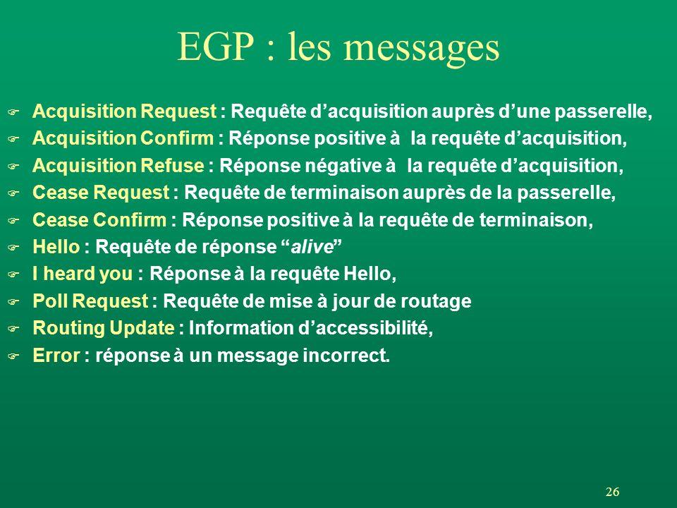 26 EGP : les messages F Acquisition Request : Requête dacquisition auprès dune passerelle, F Acquisition Confirm : Réponse positive à la requête dacquisition, F Acquisition Refuse : Réponse négative à la requête dacquisition, F Cease Request : Requête de terminaison auprès de la passerelle, F Cease Confirm : Réponse positive à la requête de terminaison, F Hello : Requête de réponse alive F I heard you : Réponse à la requête Hello, F Poll Request : Requête de mise à jour de routage F Routing Update : Information daccessibilité, F Error : réponse à un message incorrect.