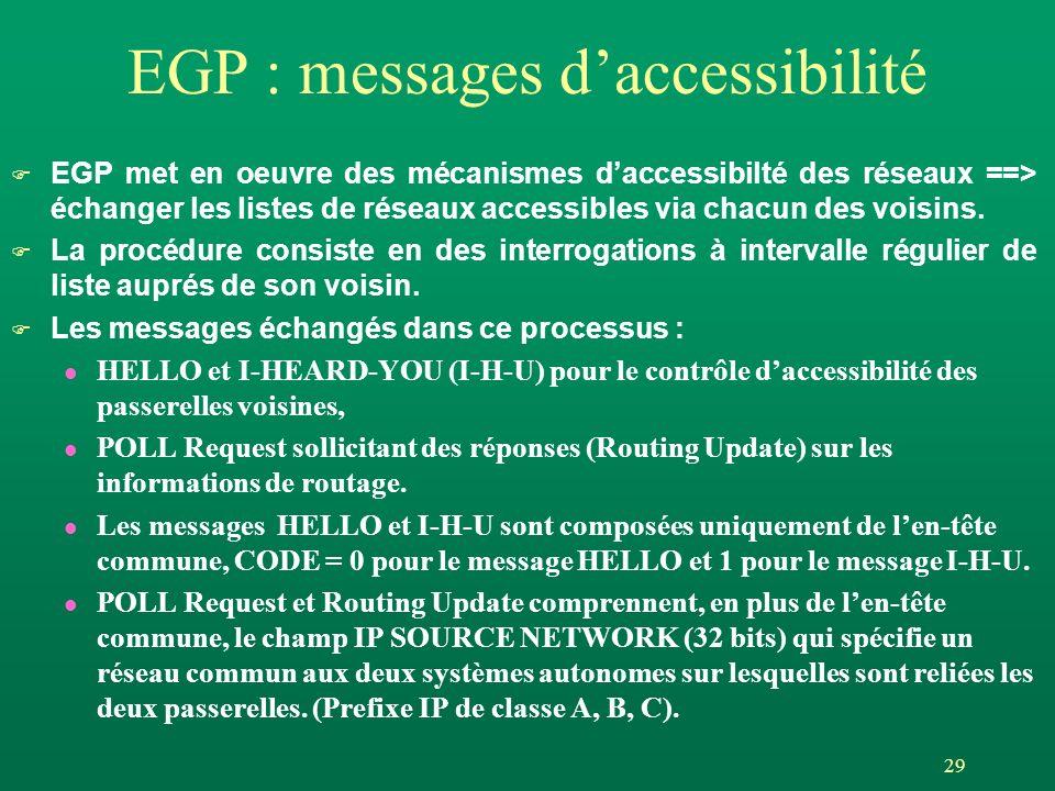 29 EGP : messages daccessibilité EGP met en oeuvre des mécanismes daccessibilté des réseaux ==> échanger les listes de réseaux accessibles via chacun des voisins.