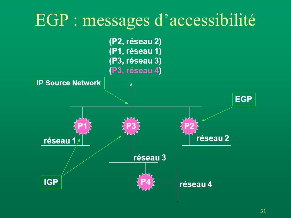 31 EGP : messages daccessibilité P1P3P2 P4 IP Source Network réseau 1 réseau 4 réseau 3 réseau 2 (P2, réseau 2) (P1, réseau 1) (P3, réseau 3) (P3, réseau 4) EGP IGP