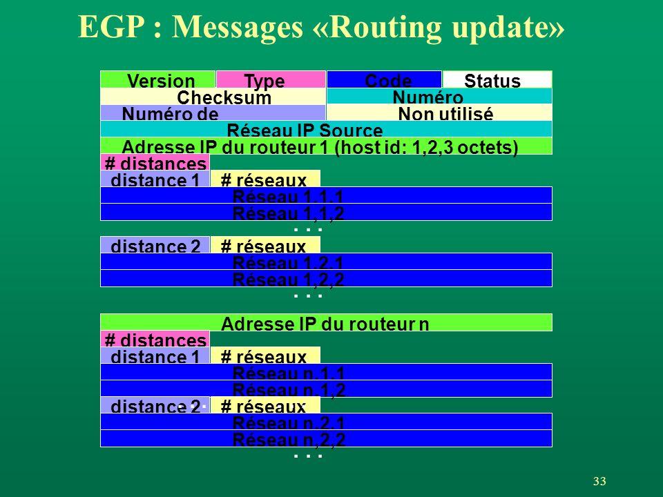 33 VersionTypeCodeStatus ChecksumNuméro dAS Numéro de séquence Non utilisé Réseau IP Source Adresse IP du routeur 1 (host id: 1,2,3 octets) # distances distance 1# réseaux Réseau 1,1,1 Réseau 1,1,2 distance 2# réseaux Réseau 1,2,1 Réseau 1,2,2...