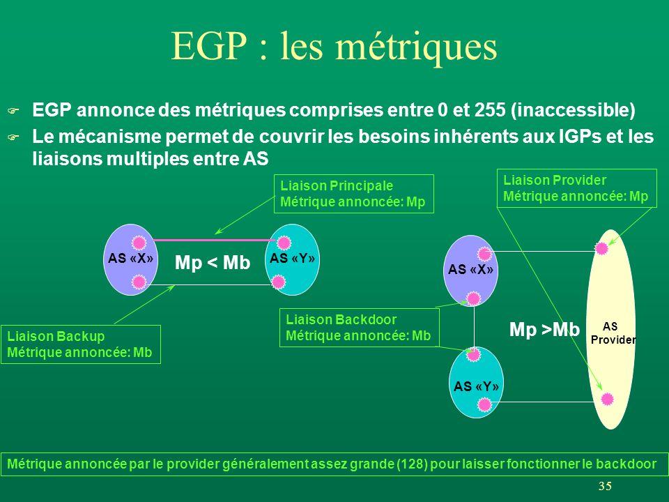 35 EGP : les métriques F EGP annonce des métriques comprises entre 0 et 255 (inaccessible) F Le mécanisme permet de couvrir les besoins inhérents aux IGPs et les liaisons multiples entre AS AS «X»AS «Y» Liaison Principale Métrique annoncée: Mp Liaison Backup Métrique annoncée: Mb Mp < Mb AS «X» AS «Y» Liaison Backdoor Métrique annoncée: Mb Liaison Provider Métrique annoncée: Mp Métrique annoncée par le provider généralement assez grande (128) pour laisser fonctionner le backdoor Mp >Mb AS Provider