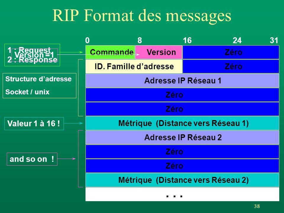 38 RIP Format des messages 0 8 16 24 31 CommandeVersionZéro ID. Famille dadresse Adresse IP Réseau 1 Zéro Métrique (Distance vers Réseau 1) Adresse IP