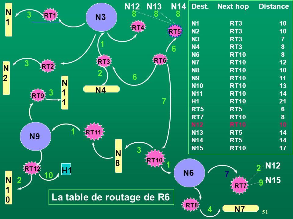 51 RT1 RT2 N3 N1N1 N2N2 RT4 RT5 RT3 N12N13N14 888 RT6 6 3 3 N4 N9 H1 10 RT12 N10N10 2 RT9 N11N11 RT11 N8N8 1 N6 RT8 RT7 4 RT10 3 1 N12 N15 7 1 6 2 3 2 9 7 La table de routage de R6 Dest.
