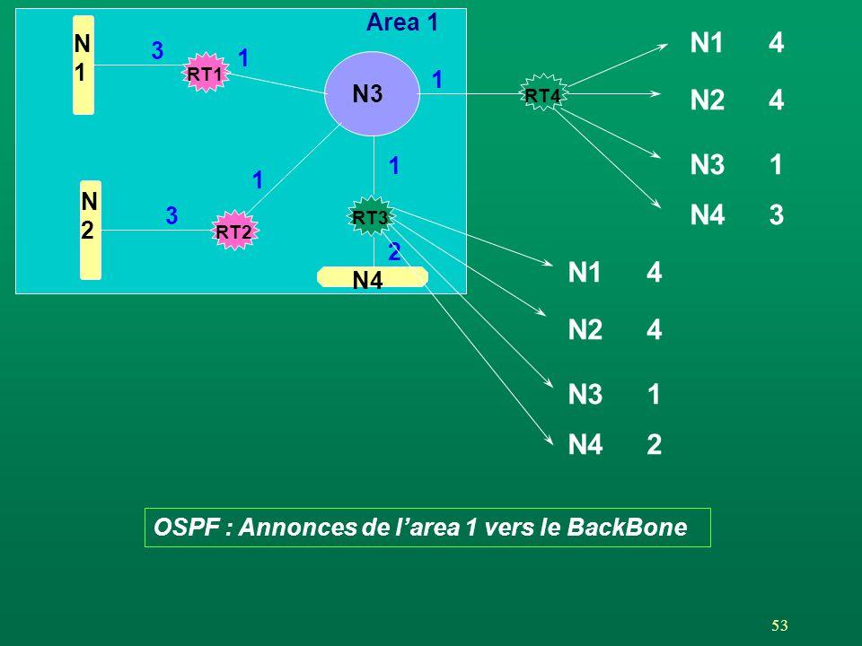 53 Area 1 RT1 RT2 N3 N1N1 N2N2 RT4 RT3 1 3 1 1 N4 OSPF : Annonces de larea 1 vers le BackBone 2 3 N14 N24 N31 N43 N14 N24 N31 N42 1