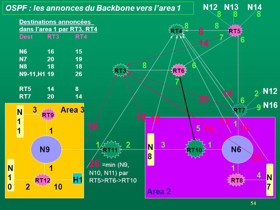 54 Area 2 RT4RT5 RT3 N12N13N14 88 888 RT6 7 6 N9 1 H1 10 RT12 N10N10 2 RT9 N11N11 1 RT11 N8N8 12 N6 1 RT8 RT7 1 N7N7 4 RT10 31 N12 N16 5 7 6 6 2 9 OSPF : les annonces du Backbone vers larea 1 3Area 3 8 14 15 1 19 18 26 =min (N9, N10, N11) par RT5>RT6->RT10 1 14 20 16 20 18 19 Destinations annoncées dans larea 1 par RT3, RT4 DestRT3RT4 N61615 N72019 N81818 N9-11,H11926 RT5148 RT72014 8