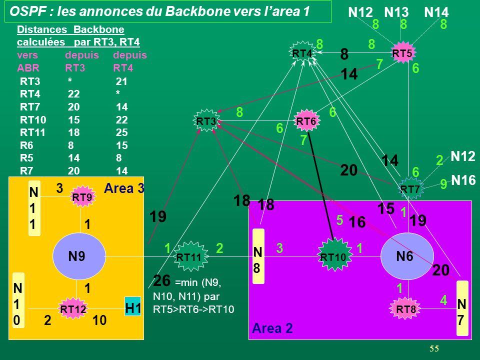 55 Area 2 RT4RT5 RT3 N12N13N14 88 888 RT6 7 6 N9 1 H1 10 RT12 N10N10 2 RT9 N11N11 1 RT11 N8N8 12 N6 1 RT8 RT7 1 N7N7 4 RT10 31 N12 N16 5 7 6 6 2 9 OSPF : les annonces du Backbone vers larea 1 3Area 3 8 14 15 1 19 18 26 =min (N9, N10, N11) par RT5>RT6->RT10 1 14 20 16 20 18 19 Distances Backbone calculées par RT3, RT4 versdepuisdepuis ABRRT3RT4 8 6 RT3*21 RT422* RT72014 RT101522 RT111825 R6815 R5148 R72014