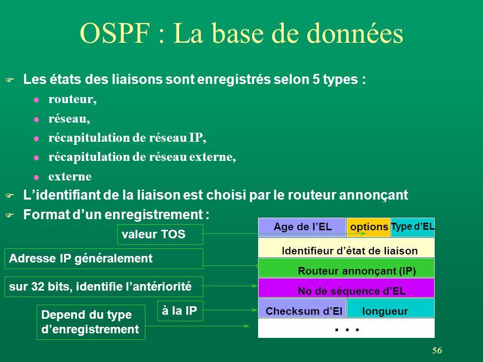 56 OSPF : La base de données F Les états des liaisons sont enregistrés selon 5 types : l routeur, l réseau, l récapitulation de réseau IP, l récapitulation de réseau externe, l externe F Lidentifiant de la liaison est choisi par le routeur annonçant F Format dun enregistrement : Age de lELoptions Type dEL Identifieur détat de liaison Routeur annonçant (IP) No de séquence dEL Checksum dEllongueur...