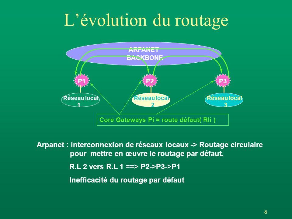 6 Lévolution du routage ARPANET BACKBONE P1P2P3 Réseau local 1 Réseau local 2 Réseau local 3 Core Gateways Pi = route défaut( Rli ) Arpanet : interconnexion de réseaux locaux -> Routage circulaire pour mettre en œuvre le routage par défaut.