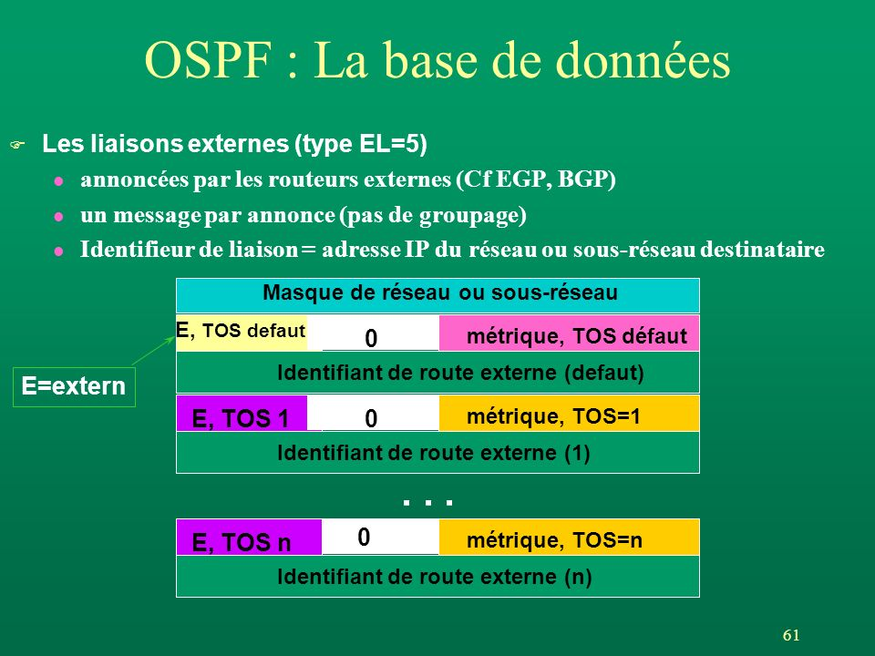 61 OSPF : La base de données F Les liaisons externes (type EL=5) l annoncées par les routeurs externes (Cf EGP, BGP) l un message par annonce (pas de groupage) l Identifieur de liaison = adresse IP du réseau ou sous-réseau destinataire E, TOS defaut métrique, TOS défaut 0 E, TOS 1 métrique, TOS=1 0 E, TOS n métrique, TOS=n 0...