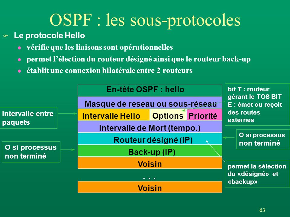 63 OSPF : les sous-protocoles F Le protocole Hello l vérifie que les liaisons sont opérationnelles l permet lélection du routeur désigné ainsi que le routeur back-up l établit une connexion bilatérale entre 2 routeurs En-tête OSPF : hello Masque de reseau ou sous-réseau Intervalle HelloOptionsPriorité Intervalle de Mort (tempo.) Routeur désigné (IP) Back-up (IP) Voisin...