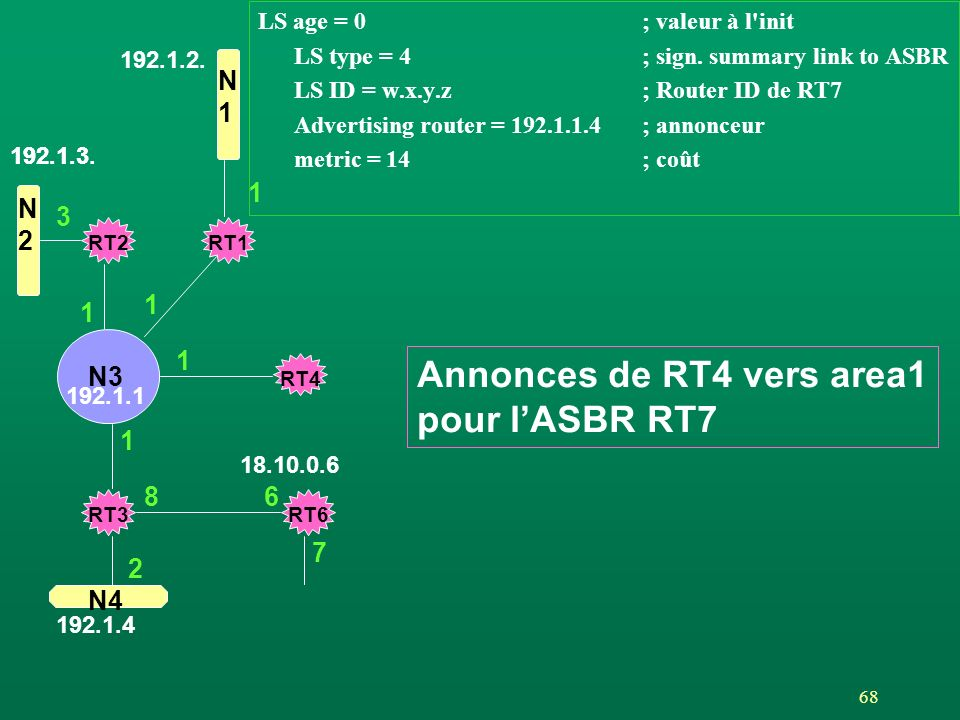 68 LS age = 0; valeur à l'init LS type = 4; sign. summary link to ASBR LS ID = w.x.y.z; Router ID de RT7 Advertising router = 192.1.1.4; annonceur met