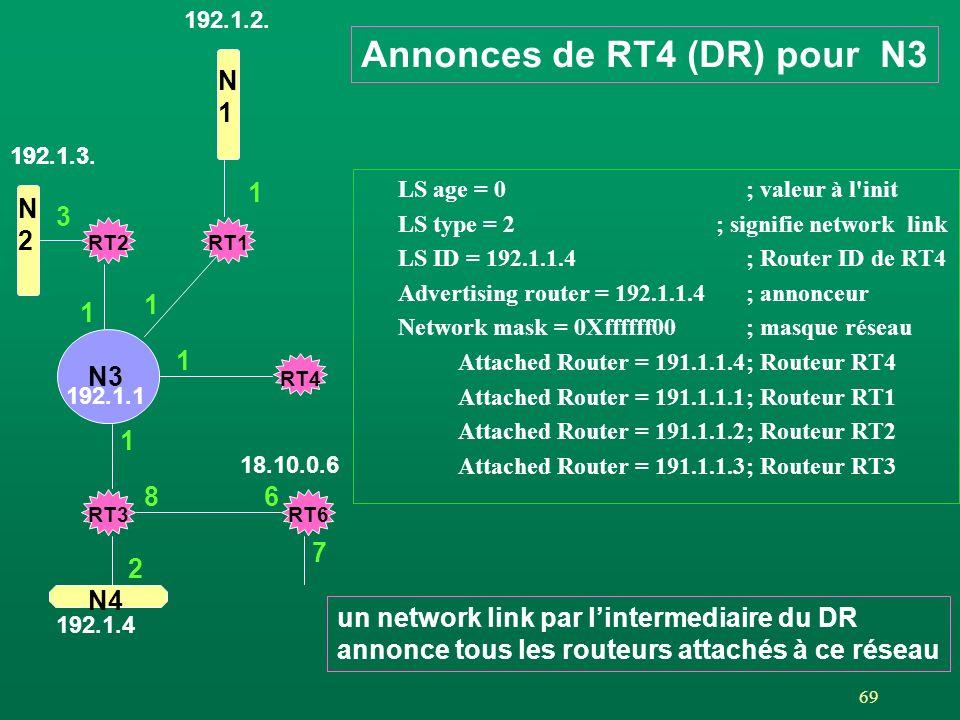 69 LS age = 0; valeur à l'init LS type = 2 ; signifie network link LS ID = 192.1.1.4; Router ID de RT4 Advertising router = 192.1.1.4; annonceur Netwo