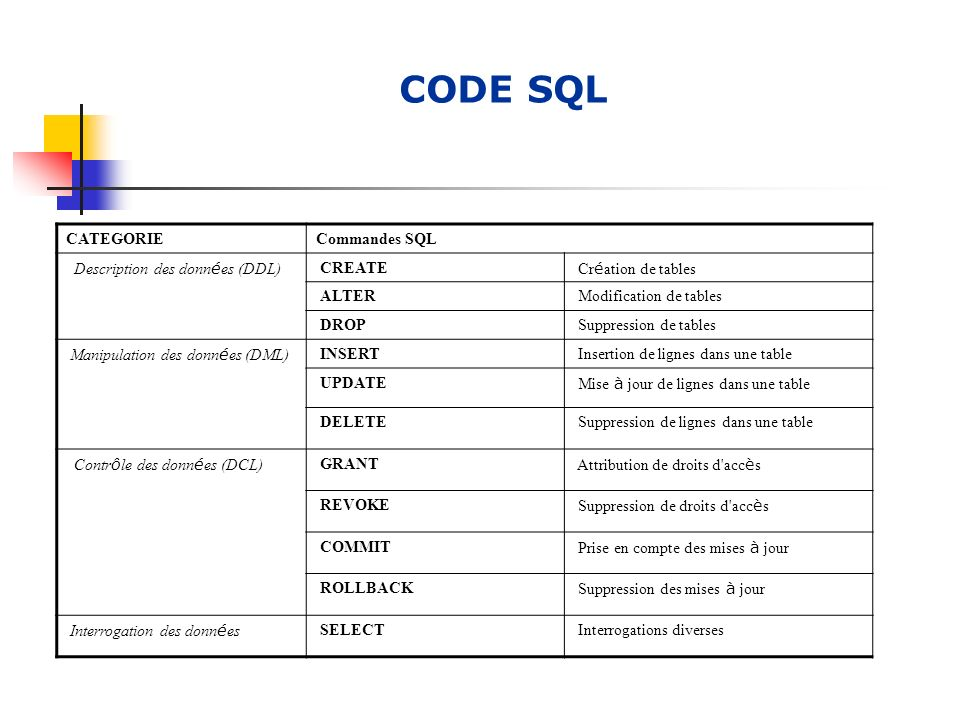 CODE SQL CATEGORIECommandes SQL Description des donn é es (DDL) CREATE Cr é ation de tables ALTER Modification de tables DROP Suppression de tables Manipulation des donn é es (DML) INSERT Insertion de lignes dans une table UPDATE Mise à jour de lignes dans une table DELETE Suppression de lignes dans une table Contr ô le des donn é es (DCL) GRANT Attribution de droits d acc è s REVOKE Suppression de droits d acc è s COMMIT Prise en compte des mises à jour ROLLBACK Suppression des mises à jour Interrogation des donn é es SELECT Interrogations diverses