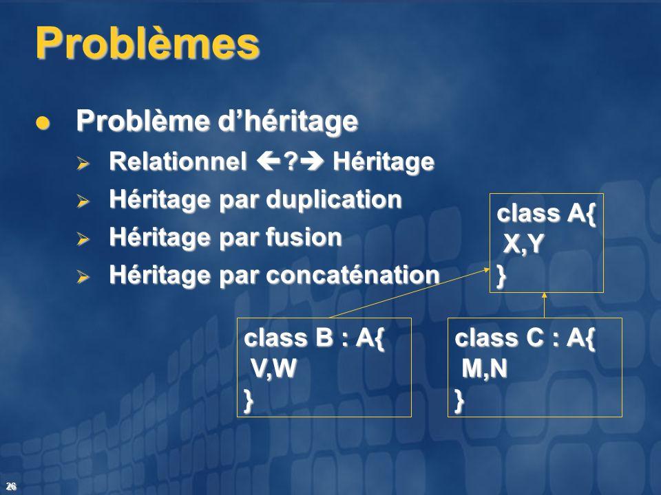 26 Problèmes Problème dhéritage Problème dhéritage Relationnel ? Héritage Relationnel ? Héritage Héritage par duplication Héritage par duplication Hér