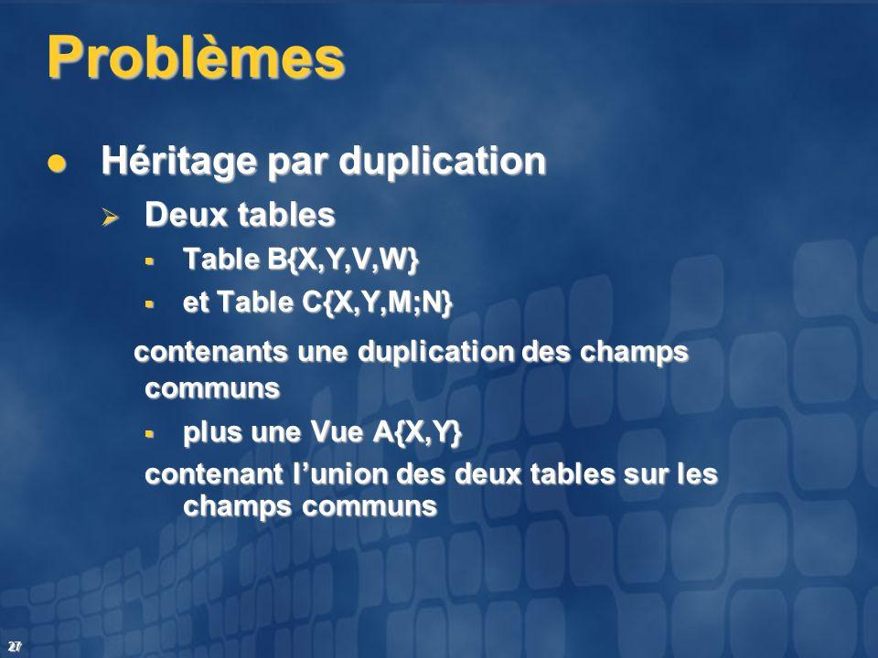 27 Problèmes Héritage par duplication Héritage par duplication Deux tables Deux tables Table B{X,Y,V,W} Table B{X,Y,V,W} et Table C{X,Y,M;N} et Table