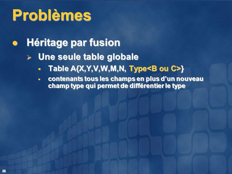 28 Problèmes Héritage par fusion Héritage par fusion Une seule table globale Une seule table globale Table A{X,Y,V,W,M,N, Type } Table A{X,Y,V,W,M,N,