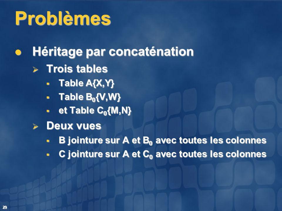29 Problèmes Héritage par concaténation Héritage par concaténation Trois tables Trois tables Table A{X,Y} Table A{X,Y} Table B 0 {V,W} Table B 0 {V,W}