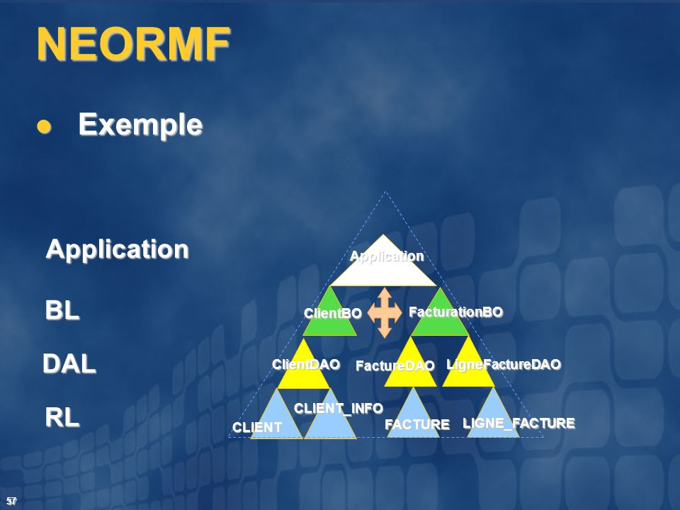 57 NEORMF Exemple Exemple Application BL DAL RL CLIENT CLIENT_INFO FACTURE LigneFactureDAO FactureDAO FacturationBO Application ClientBO ClientDAO LIG