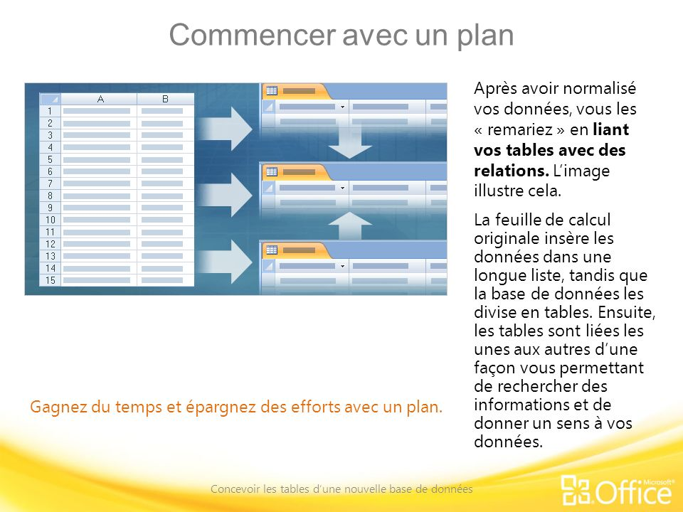 Commencer avec un plan Concevoir les tables dune nouvelle base de données Gagnez du temps et épargnez des efforts avec un plan. Après avoir normalisé