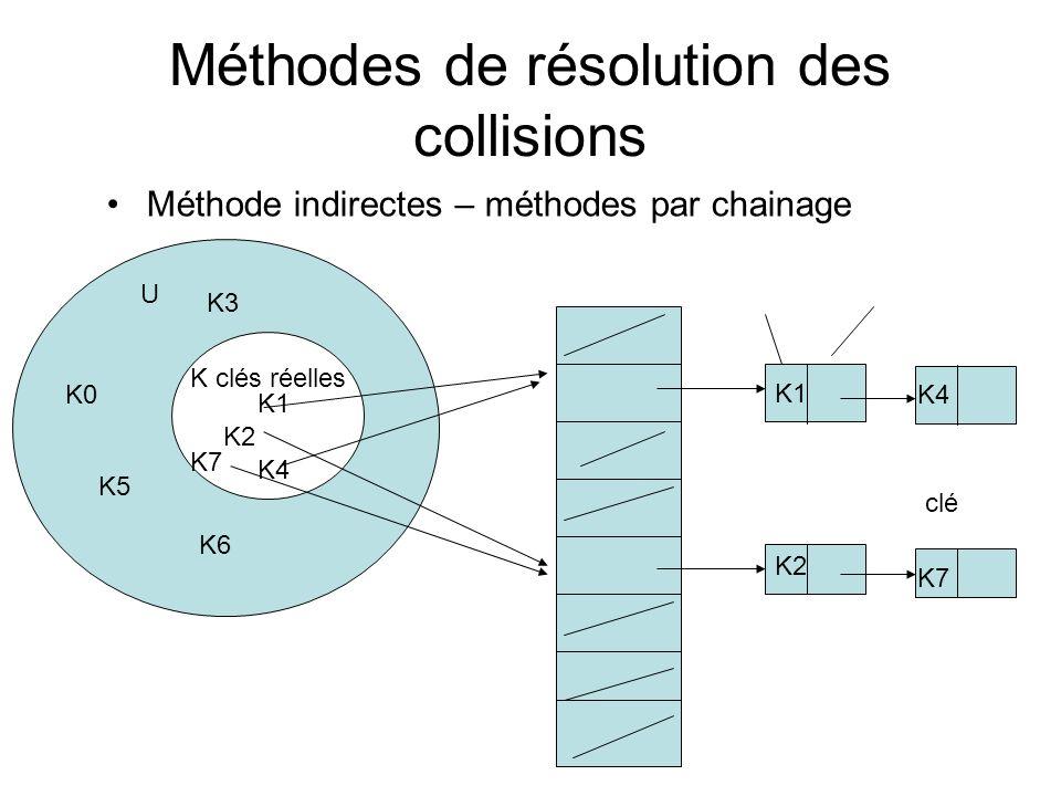 Méthode indirectes – méthodes par chainage Méthodes de résolution des collisions clé K1 K4 K2 K7 U K clés réelles K1 K2 K4 K7 K0 K3 K5 K6