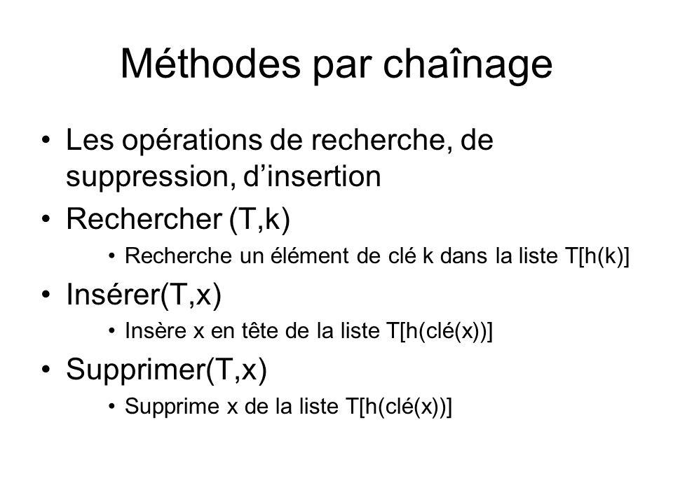 Méthodes par chaînage Les opérations de recherche, de suppression, dinsertion Rechercher (T,k) Recherche un élément de clé k dans la liste T[h(k)] Ins
