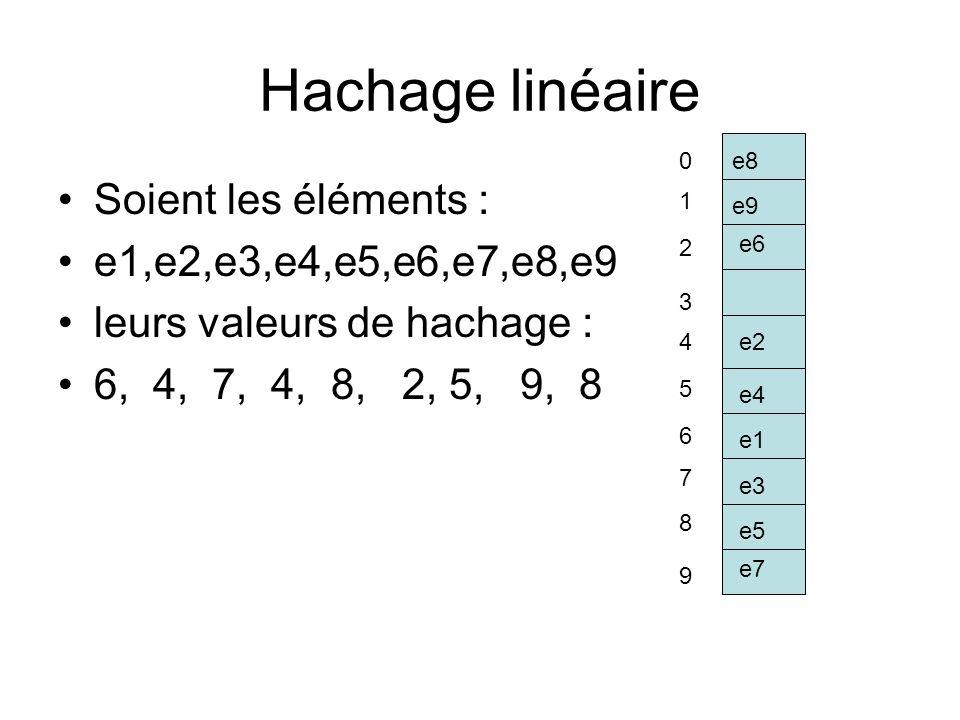Hachage linéaire Soient les éléments : e1,e2,e3,e4,e5,e6,e7,e8,e9 leurs valeurs de hachage : 6, 4, 7, 4, 8, 2, 5, 9, 8 0 1 2 3 4 5 6 7 8 9 e1 e2 e3 e4