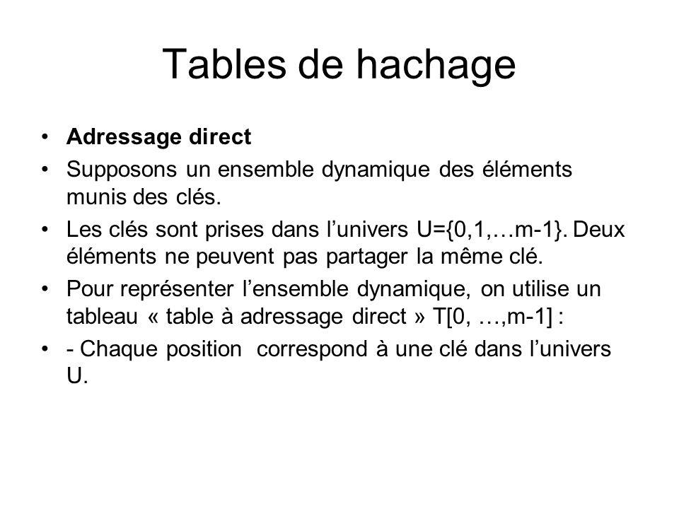 Tables dadressage direct 0 1 2 3 4 7 5 6 1 2 4 7 U K clés réelles 1 2 47 données clé 0 3 5 6 La cellule T[k] pointe sur lélément densemble ayant pour clé k Si lensemble ne contient aucun élément de clé k alors T[k]=nil