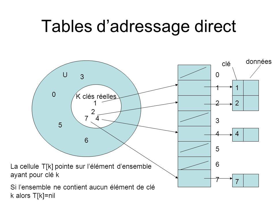 Adressage direct Les opérations de recherche, de suppression, dinsertion sont de O(1) Rechercher (T,k) Retourner T[k] Insérer(T,x) T[clé(x)]:=x Supprimer(T,x) T[clé(x)]:=nil Exemple : stockage des données dans un tableau T[0,…,M] des entiers.