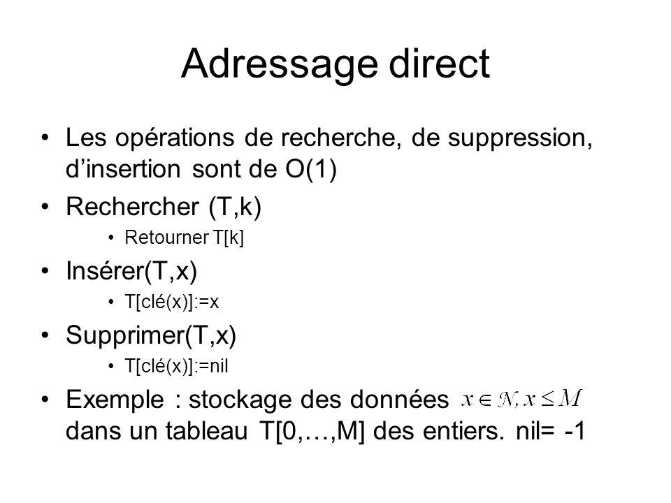 Adressage direct Les opérations de recherche, de suppression, dinsertion sont de O(1) Rechercher (T,k) Retourner T[k] Insérer(T,x) T[clé(x)]:=x Suppri